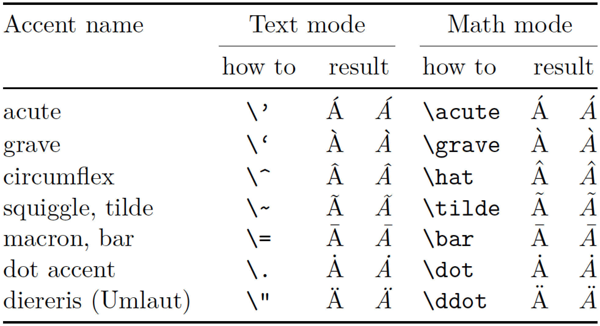 latex whole document italic in draft mode